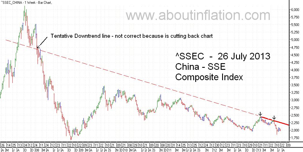 SSEC  Index Trend Line - bar chart - 26 July 2013 - SSEC指数条形图