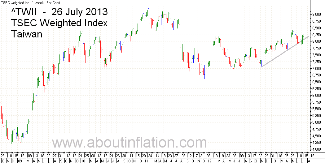 TWII  Index Trend Line - bar chart - 26 July 2013 - TWII 指数条形图