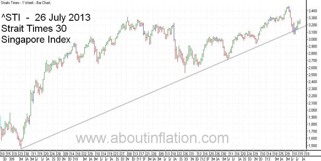 STI  Index Trend Line - bar chart - 26 July 2013 - STI 索引条形图 - Indeks STI carta bar - STI குறியீடு பொருட்டல்ல விளக்கப்படம்