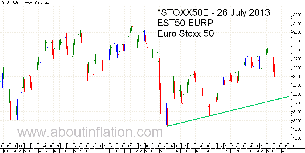 Euro Stoxx 50 Index Trend Line - bar chart - 26 July 2013 - Euro Stoxx 50 Index Balkendiagramm