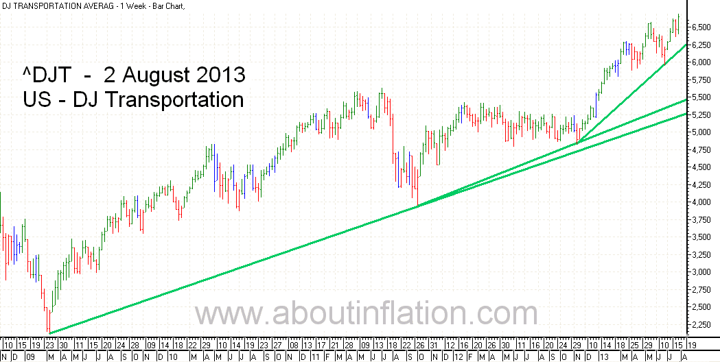 DJ Transportation Index TrendLine - bar chart - 2 August 2013