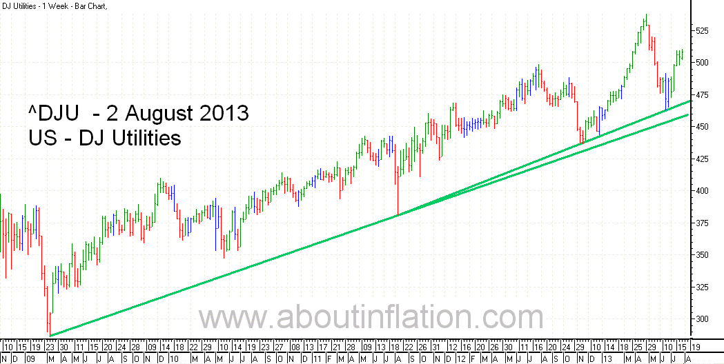 DJ Utilities Index TrendLine - bar chart - 2 August 2013
