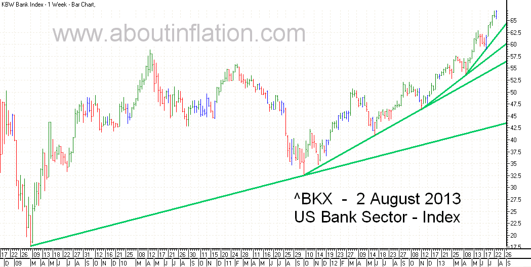 US - Bank Sector TrendLine - bar chart - 2 August 2013