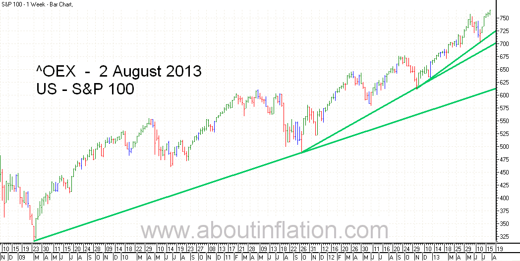 S & P 100 Index TrendLine - bar chart - 2 August 2013