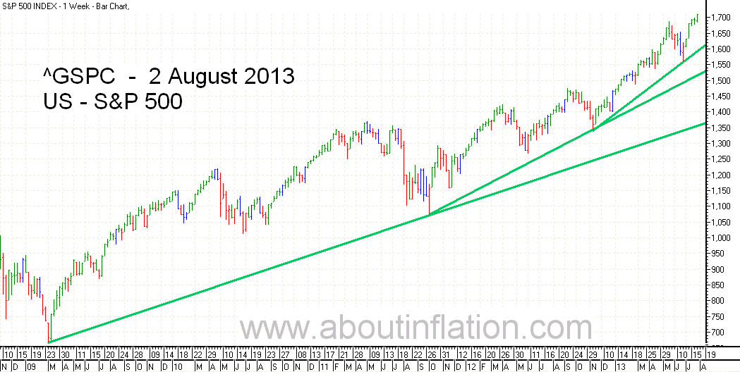 S&P 500 Index TrendLine - bar chart - 2 August 2013