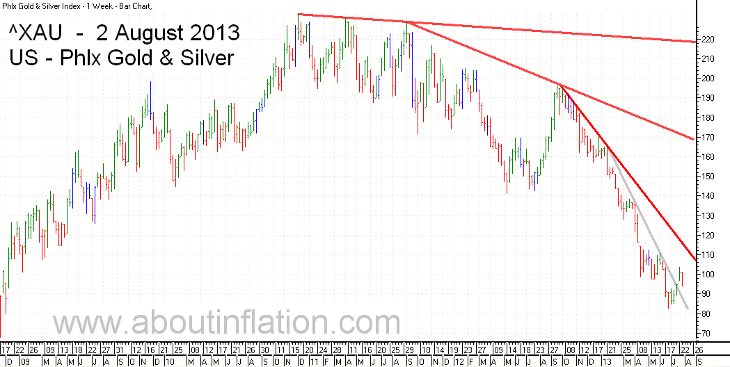 Philadelphia Gold and Silver Index TrendLine - bar chart - 2 August 2013 - ^XAU Trend Lines chart