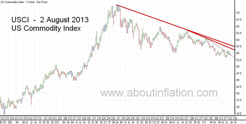 US - Commodity Index TrendLine - bar chart - 2 August 2013