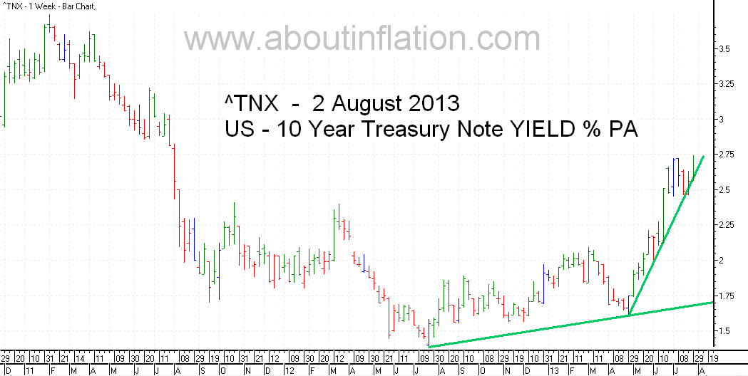 US  10 Year Treasury Note Yield TrendLine - bar chart - 2 August 2013