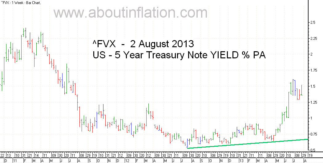US  5 Year Treasury Note Yield TrendLine - bar chart - 2 August 2013