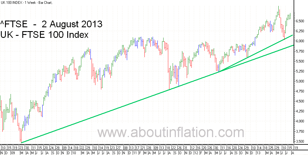FTSE 100 Index TrendLine - bar chart - 2 August 2013