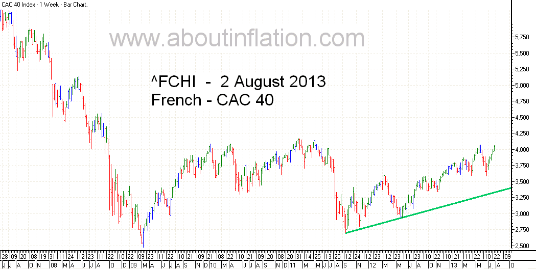 CAC 40 Index TrendLine - bar chart -  2 August 2013 - CAC 40 indice de graphique à barres