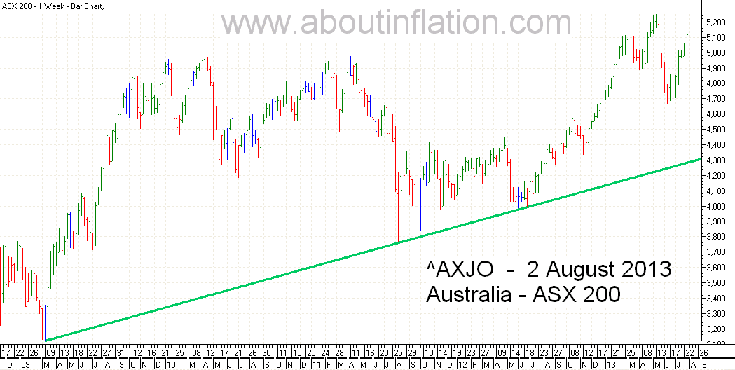 ASX 200 Index TrendLine - bar chart - 2 August 2013