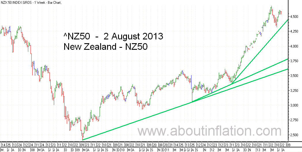 NZ 50 Index TrendLine - bar chart - 2 August 2013