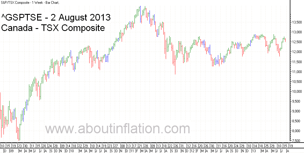 TSX Composite Index TrendLine - bar chart - 2 August 2013 - TSX Composite indice de graphique à barres