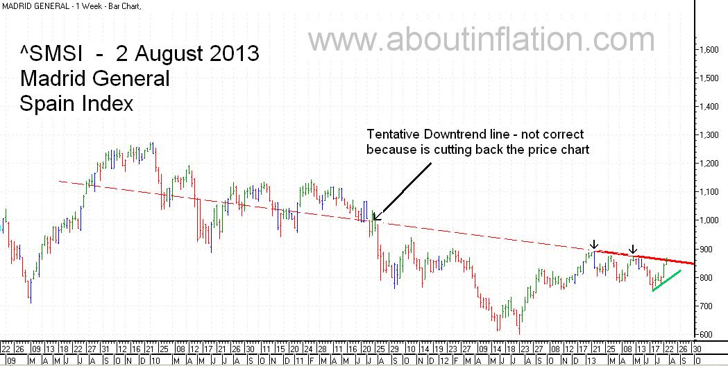 SMSI  Index Trend Line - bar chart - 2 August 2013 - SMSI Índice de gráfico de barras