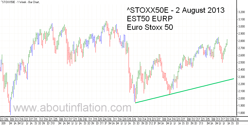 Euro Stoxx 50 Index Trend Line - bar chart - 2 August 2013 - Euro Stoxx 50 Index Balkendiagramm