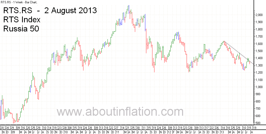 RTS 50  Index Trend Line - bar chart - 2 August 2013 - RTS 50 индекс гистограммы
