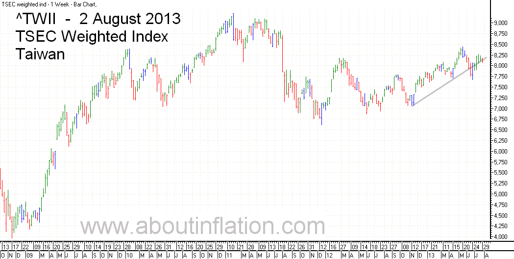 TWII  Index Trend Line - bar chart - 2 August 2013 - TWII 指数条形图