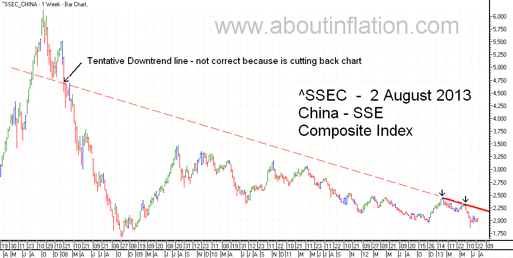 SSEC  Index Trend Line - bar chart - 2 August 2013 - SSEC指数条形图