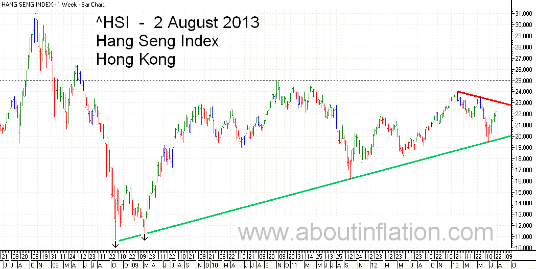 HSI Index Trend Line bar chart 2 August 2013 HSI 指数条形图