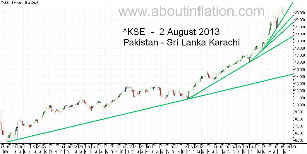 KSE  Index Trend Line bar chart - 2 August 2013