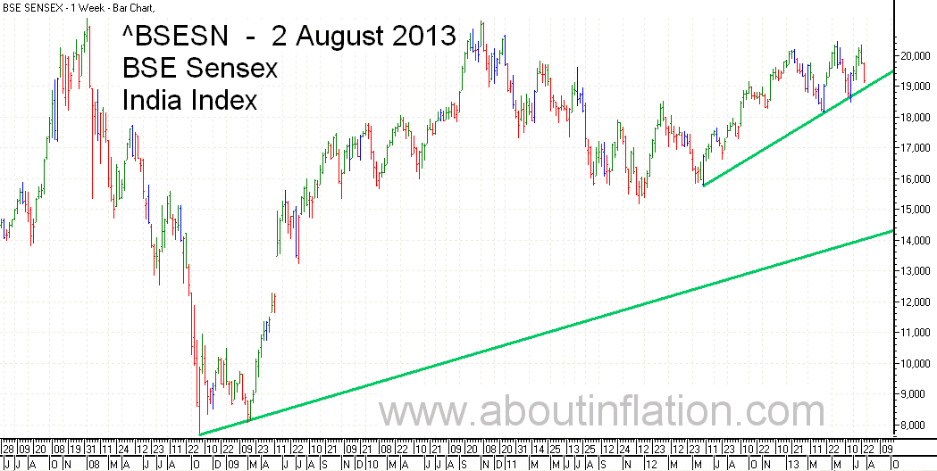 BSE Sensex  Index Trend Line bar chart - 2 August 2013