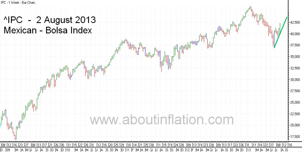 Bolsa  Index Trend Line bar chart - 2 August 2013 - Índice Bolsa de gráfico de barras