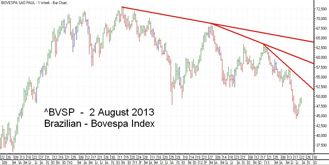 Bovesta  Index Trend Line bar chart - 2 August 2013 - Índice Bovespa gráfico de barras