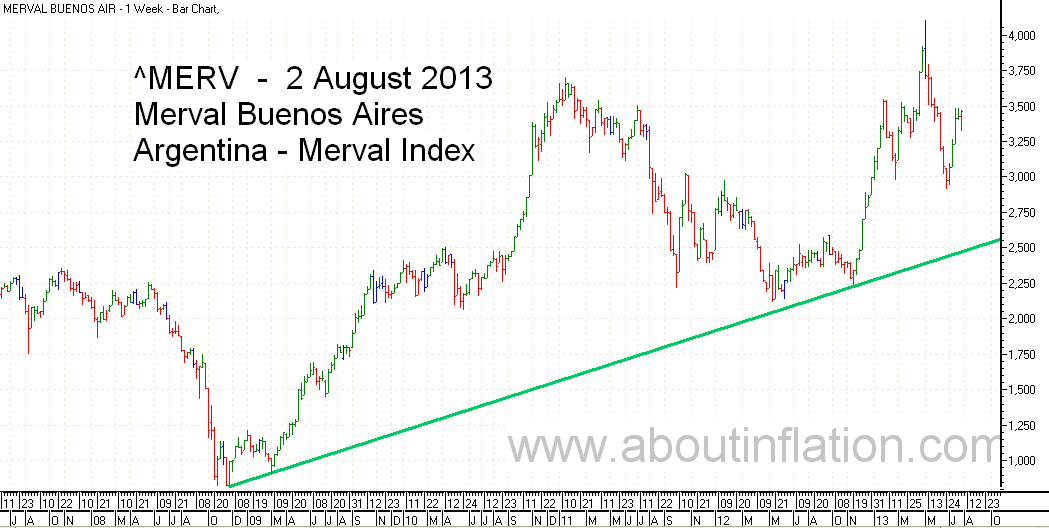 Merval  Index Trend Line bar chart - 2 August 2013 - Índice Merval de gráfico de barras