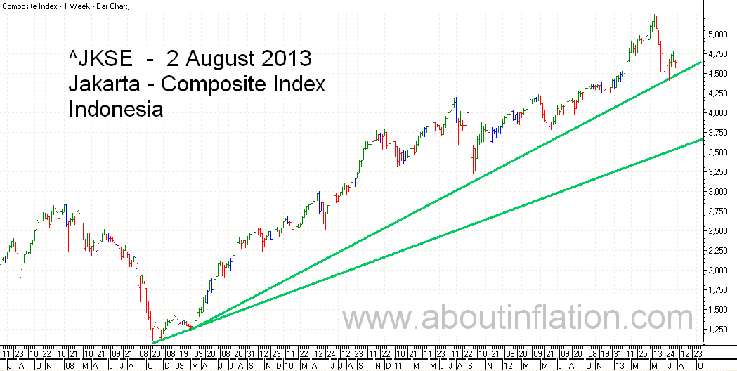 JKSE  Index Trend Line bar chart - 2 August 2013 - Indeks JKSE bar chart