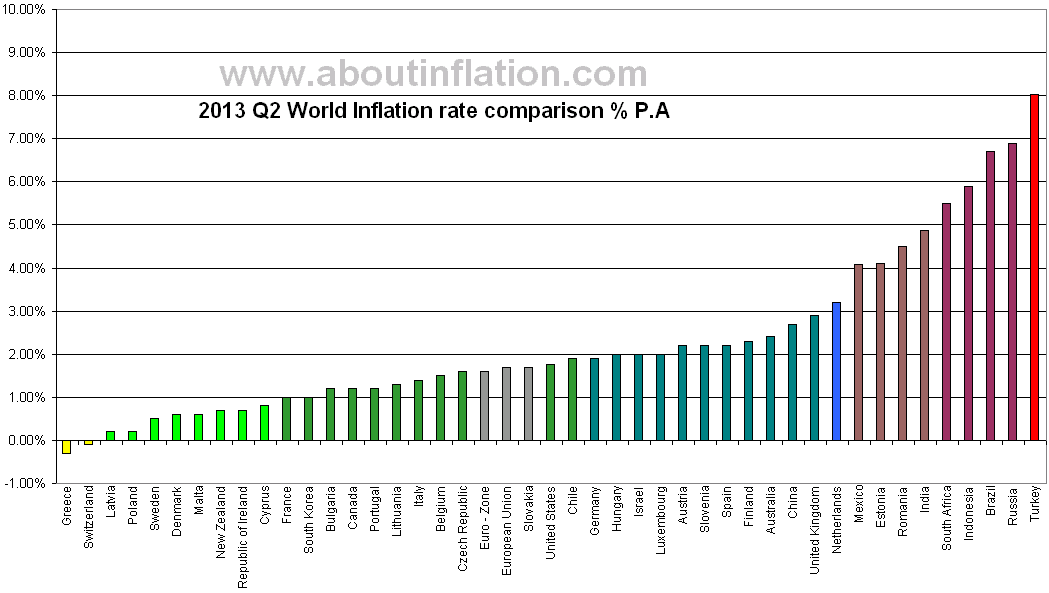 World Inflation rate comparison chart 2013 Q2