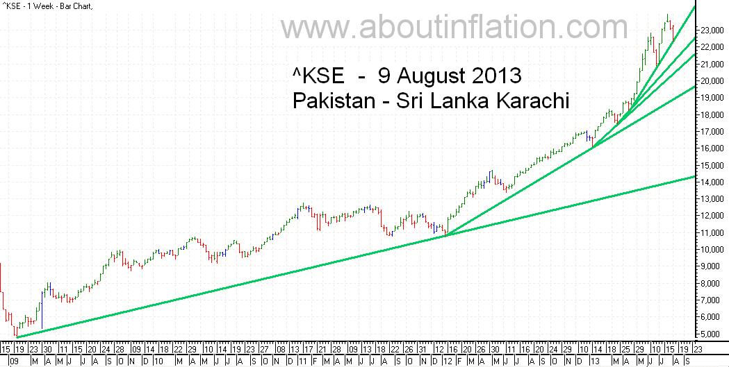 KSE  Index Trend Line bar chart - 9 August 2013 - பாக்கிஸ்தான் குறியீடு போக்கு வரி விளக்கப்படம்
