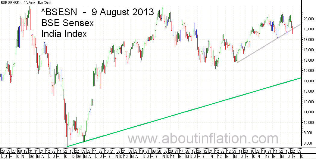 BSE Sensex  Index Trend Line bar chart - 9 August 2013