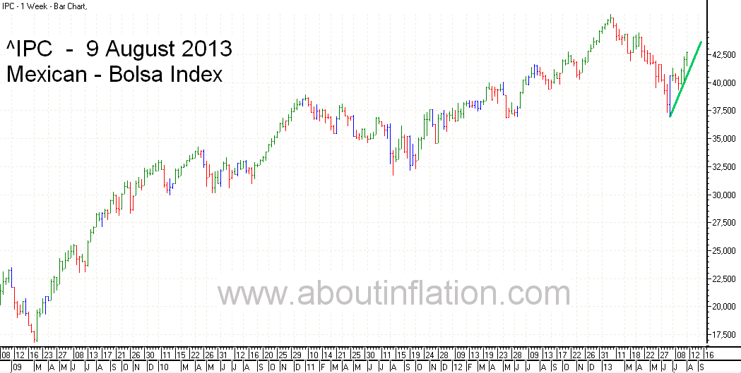 Bolsa  Index Trend Line bar chart - 9 August 2013 - Índice Bolsa de gráfico de barras