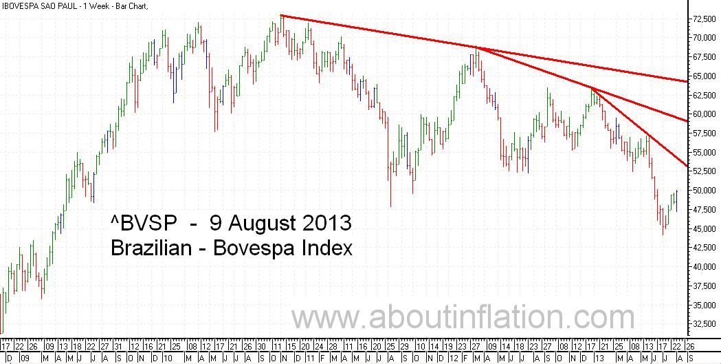 Bovesta  Index Trend Line bar chart - 9 August 2013 - Índice Bovespa gráfico de barras