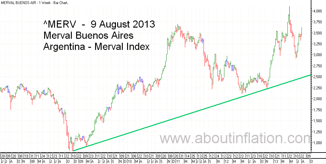 Merval  Index Trend Line bar chart - 9 August 2013 - Índice Merval de gráfico de barras
