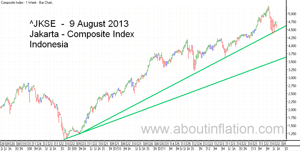 JKSE  Index Trend Line bar chart - 9 August 2013 - Indeks JKSE bar chart