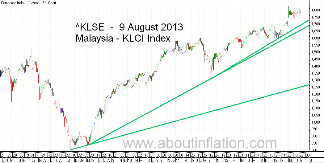 KLSE  Index Trend Line bar chart - 9 August 2013 - Indeks KLSE carta bar