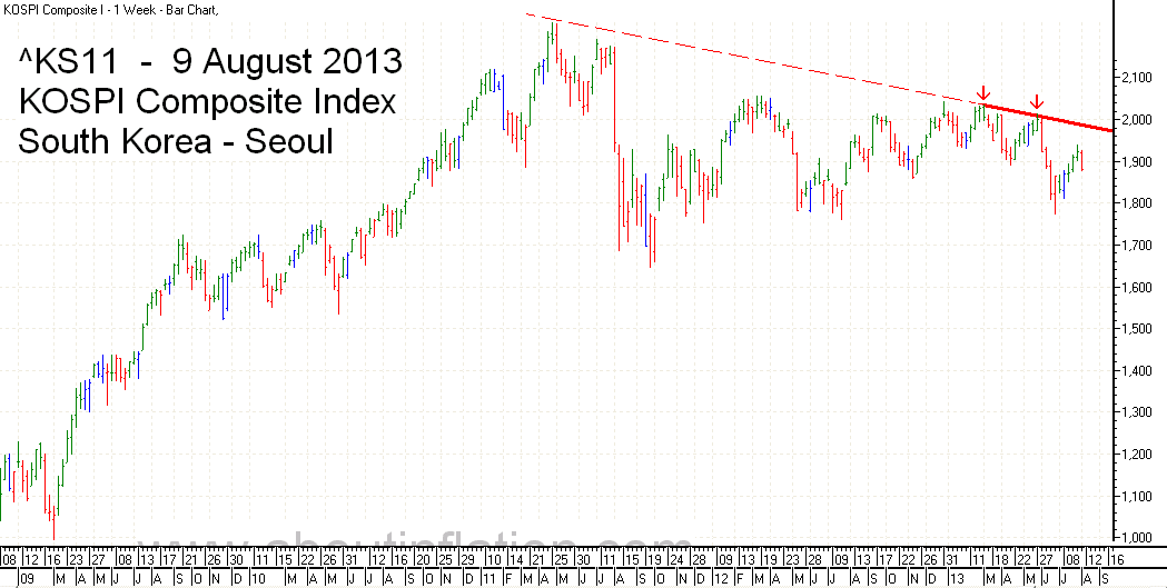 KS11  Index Trend Line bar chart - 9 August 2013 - KS11 인덱스 바 차트