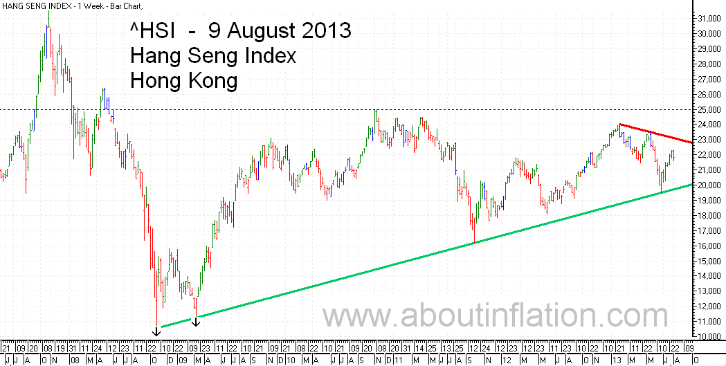 HSI Index Trend Line bar chart 9 August 2013 HSI 指数条形图