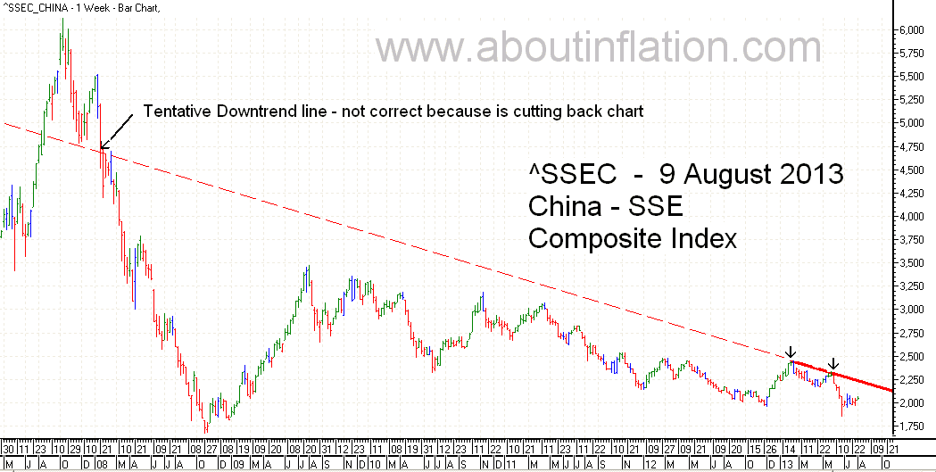 SSEC  Index Trend Line - bar chart - 9 August 2013 - SSEC指数条形图