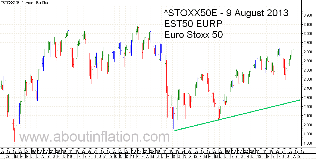 Euro Stoxx 50 Index Trend Line - bar chart - 9 August 2013 - Euro Stoxx 50 Index Balkendiagramm