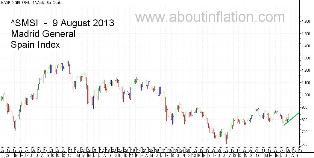 SMSI  Index Trend Line - bar chart - 9 August 2013 - SMSI Índice de gráfico de barras