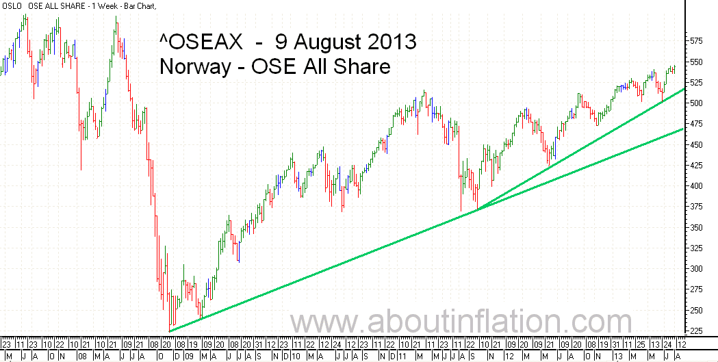 OSE All Share Index TrendLine - bar chart - 9 August 2013 - OSE Norge Index to trendlinje diagram - OSE All Share Index stolpediagram