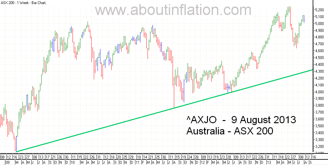 ASX 200 Index TrendLine - bar chart - 9 August 2013