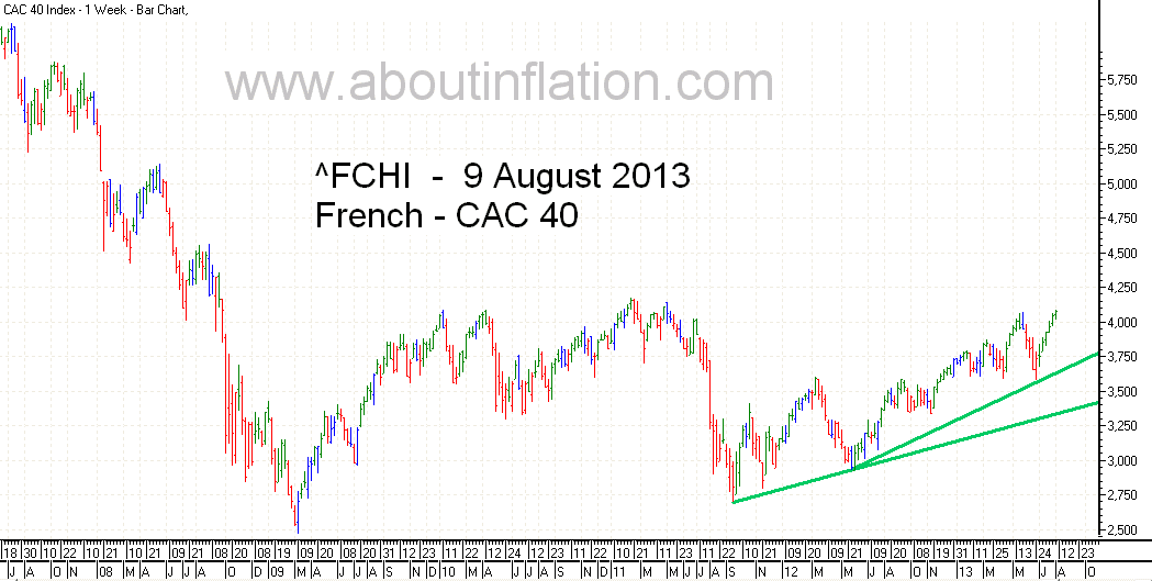 CAC 40 Index TrendLine - bar chart -  9 August 2013 - CAC 40 indice de graphique à barres