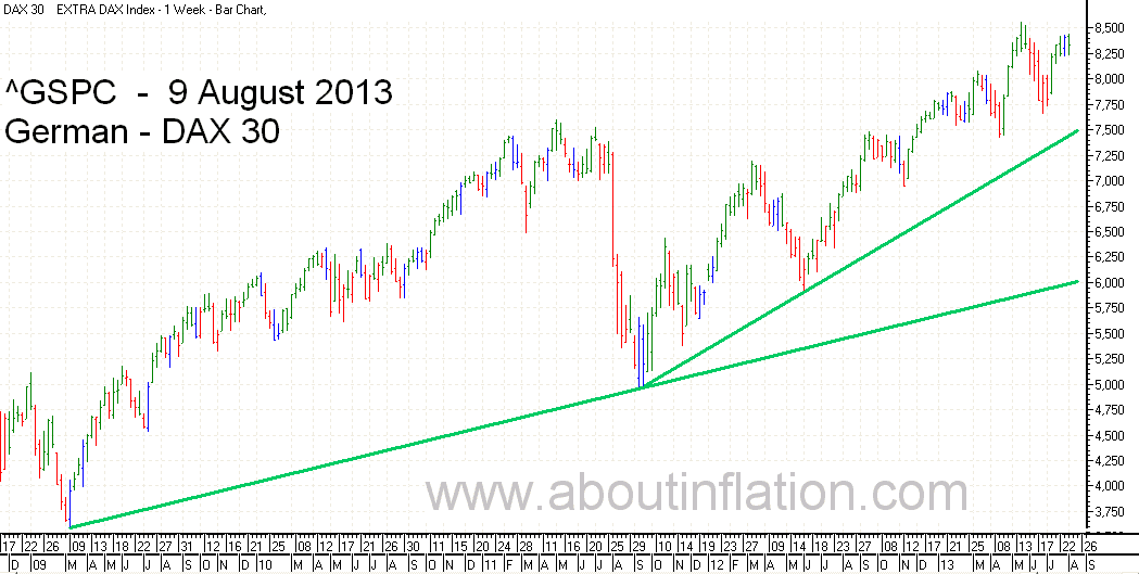 DAX 30 Index TrendLine - bar chart -  9 August 2013 - DAX 30 Index Balkendiagramm