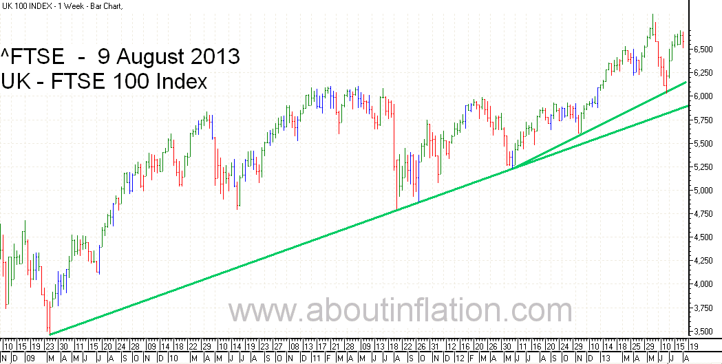 FTSE 100 Index TrendLine - bar chart - 9 August 2013