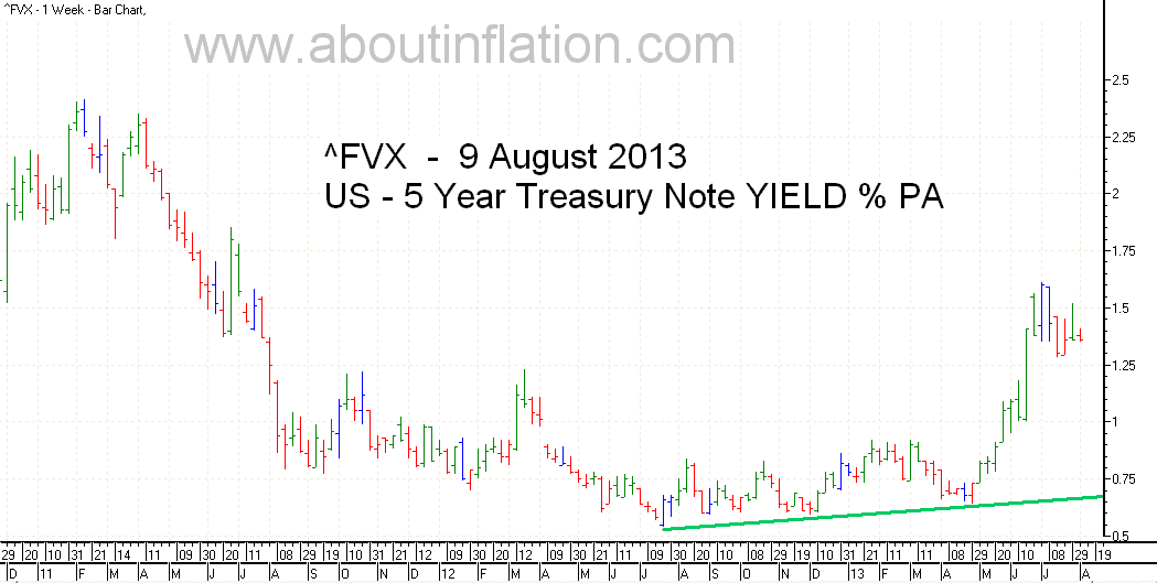 US  5 Year Treasury Note Yield TrendLine - bar chart - 9 August 2013