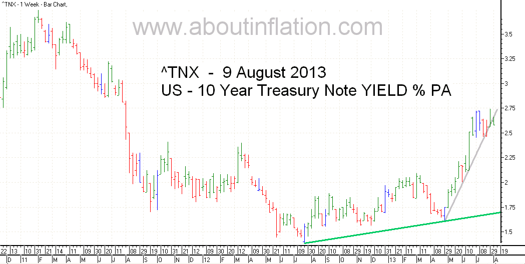 US  10 Year Treasury Note Yield TrendLine - bar chart - 9 August 2013